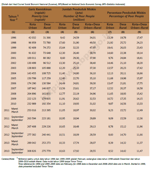 Visualisasi diagram garis kemiskinan jumlah dan persentase visualisasi diagram ini bersumber dari gambar diatas yaitu mengenai garis kemiskinan jumlah dan persentase penduduk miskin periode 2011 maret 2013 ccuart Choice Image